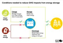 Energy Storage Graphic, EDF